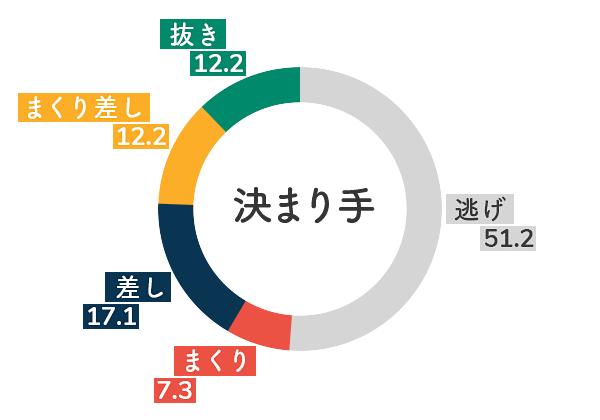 競艇選手データ(2020年)-角ひとみ5