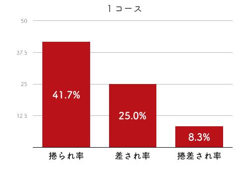 競艇選手データ(2020年)-橋谷田佳織4