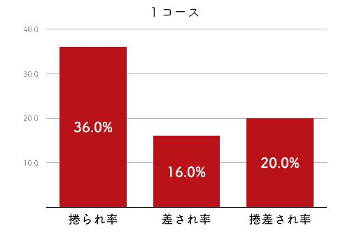 競艇選手データ(2020年)-福島陽子4