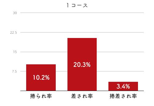 競艇選手データ(2020年)-寺田千恵4