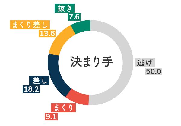 競艇選手データ(2020年)-寺田千恵5