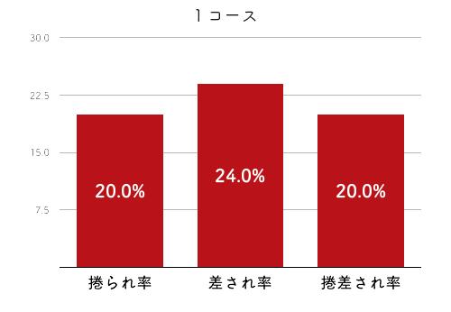 競艇選手データ(2020年)-松瀬弘美4