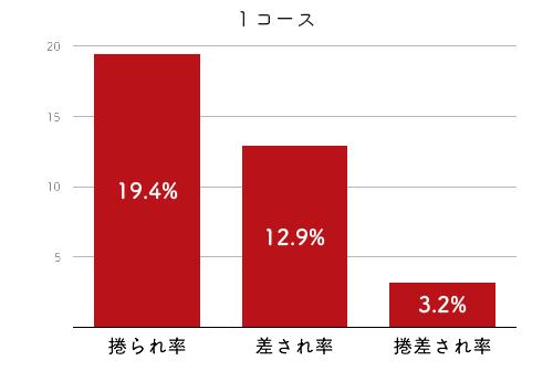 競艇選手データ(2020年)-渋田治代4