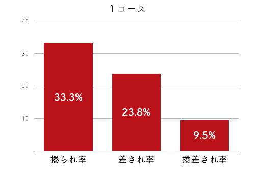 競艇選手データ(2020年)-道上千夏4