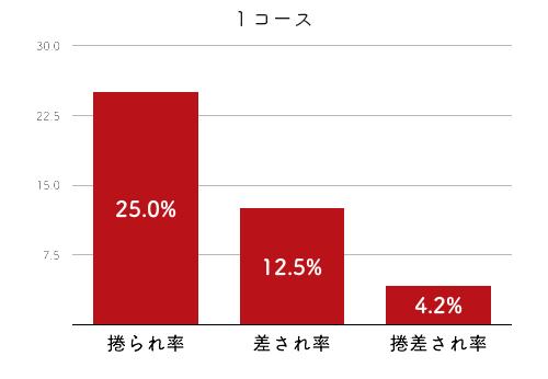 競艇選手データ(2020年)-倉田郁美4