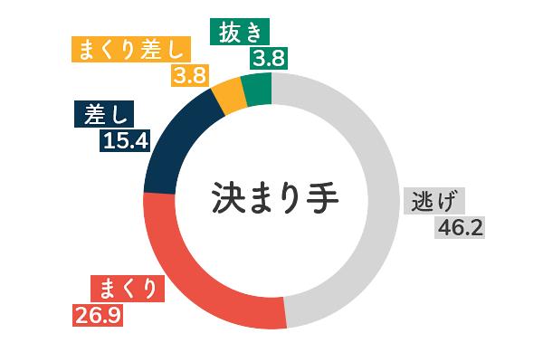 競艇選手データ(2020年)-倉田郁美5