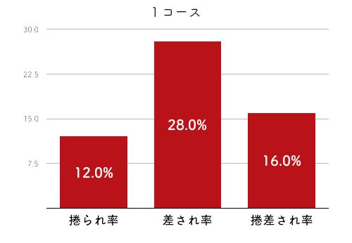 競艇選手データ(2020年)-笠野友紀恵4