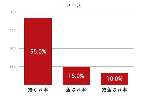 競艇選手データ(2020年)-藤田美代4
