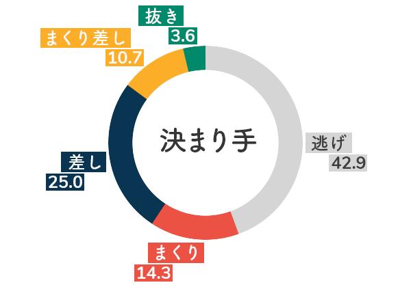 選手データ(2020年)-中里優子5
