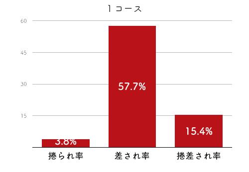 競艇選手データ(2020年)-武藤綾子4