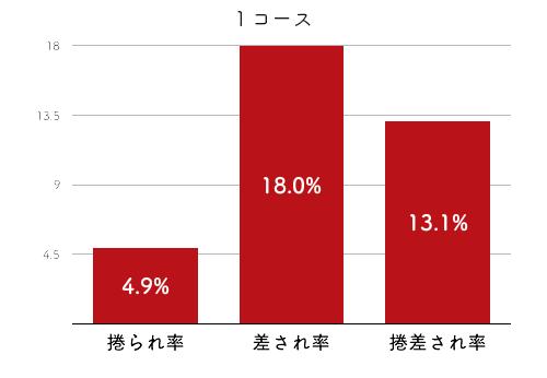 競艇選手データ(2020年)-岩崎芳美4