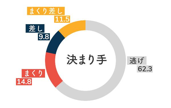 競艇選手データ(2020年)-岩崎芳美5