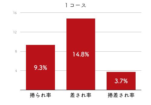 選手データ(2020年)-海野ゆかり4