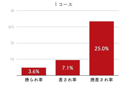 競艇選手データ(2020年)-岸恵子4