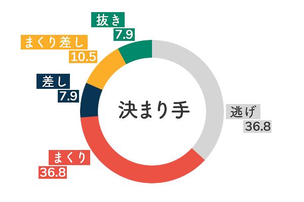 競艇選手データ(2020年)-岸恵子5