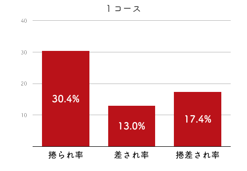 競艇選手データ(2020年)-栢場優子4