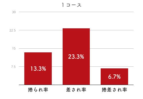 競艇選手データ(2020年)-本部めぐみ4