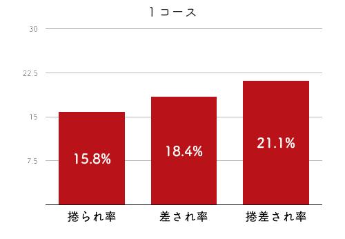 選手データ(2020年)-五反田忍4