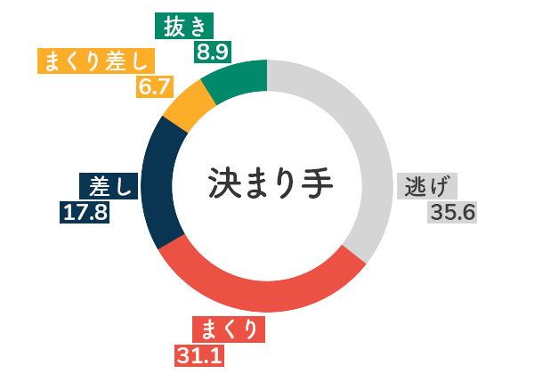 選手データ(2020年)-五反田忍5