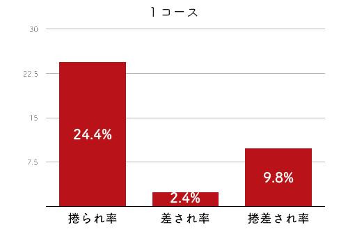 競艇選手データ(2020年)-中谷朋子4
