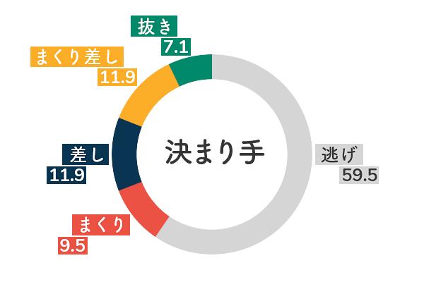 競艇選手データ(2020年)-中谷朋子5