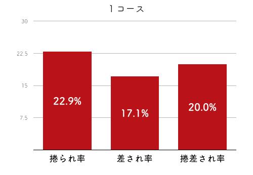 競艇選手データ(2020年)-池田紫乃4