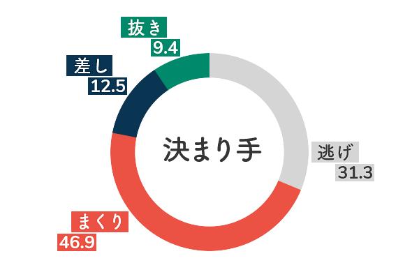 競艇選手データ(2020年)-池田紫乃5