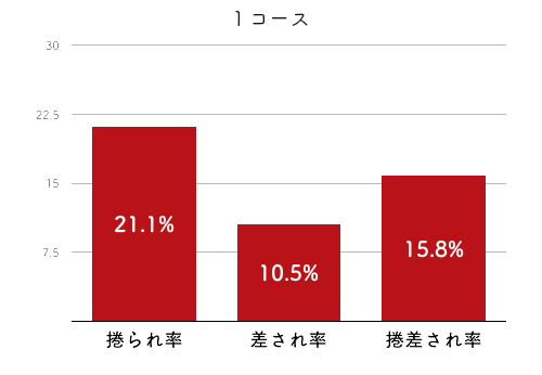 競艇選手データ(2020年)-池田明美4