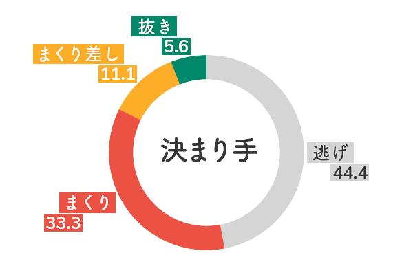 競艇選手データ(2020年)-池田明美5