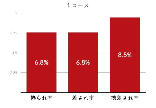 競艇選手データ(2020年)-香川素子4