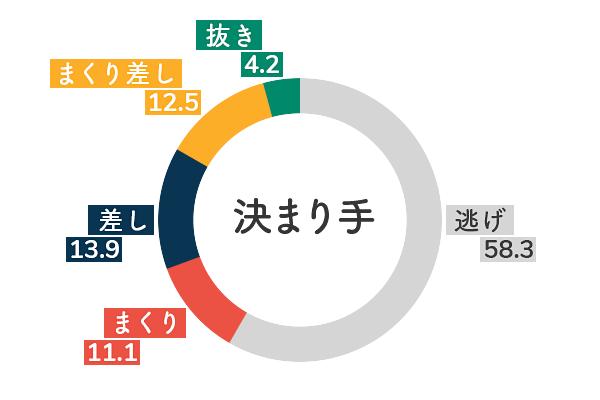 競艇選手データ(2020年)-香川素子5