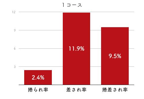 競艇選手データ(2020年)-池田浩美4