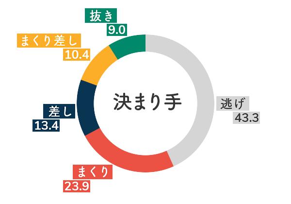 競艇選手データ(2020年)-池田浩美5