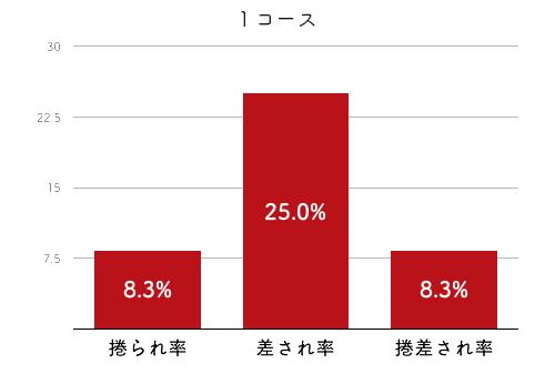 競艇選手データ(2020年)-三松直美4