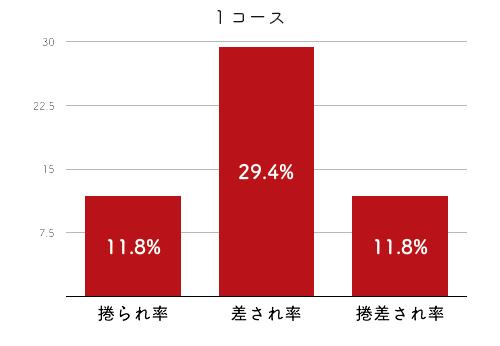 競艇選手データ(2020年)-永井 聖美4