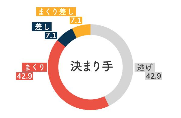 競艇選手データ(2020年)-永井 聖美5