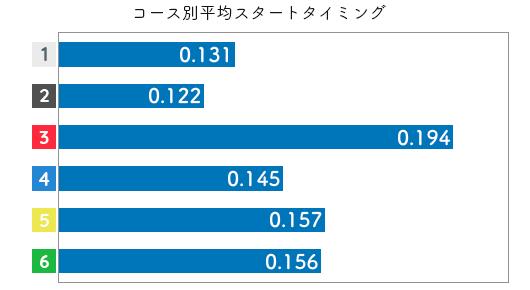 競艇選手データ(2020年)-永井 聖美2