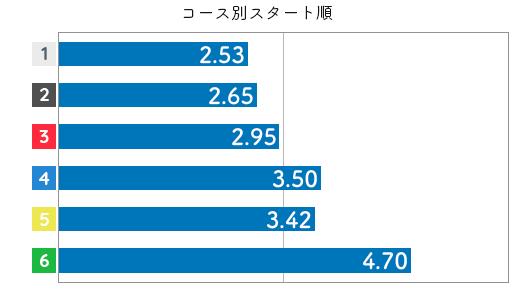 競艇選手データ(2020年)-永井 聖美3