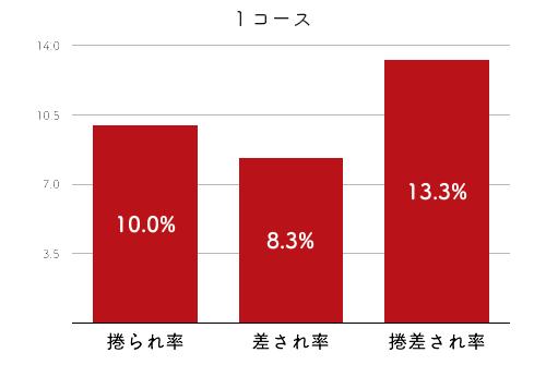 競艇選手データ(2020年)-大瀧明日香4