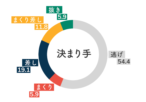 競艇選手データ(2020年)-大瀧明日香5