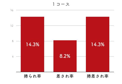 競艇選手データ(2020年)-堀之内紀代子4
