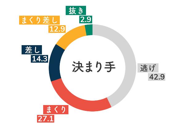 競艇選手データ(2020年)-堀之内紀代子5