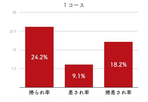 競艇選手データ(2020年)-片岡恵里4