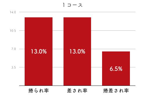 競艇選手データ(2020年)-向井美鈴4