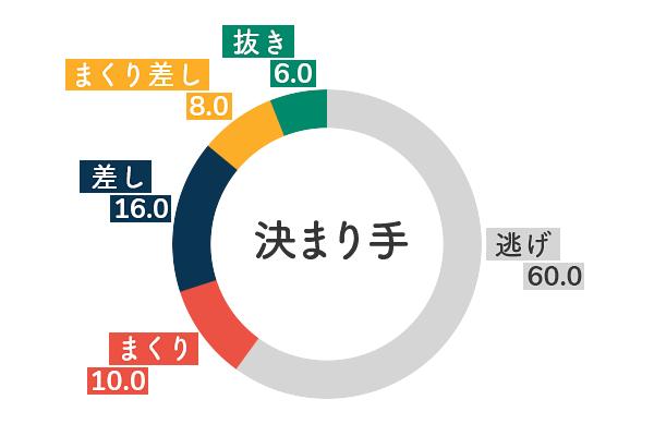 競艇選手データ(2020年)-向井美鈴5