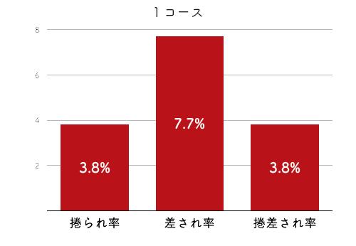 競艇選手データ(2020年)-佐々木裕美4