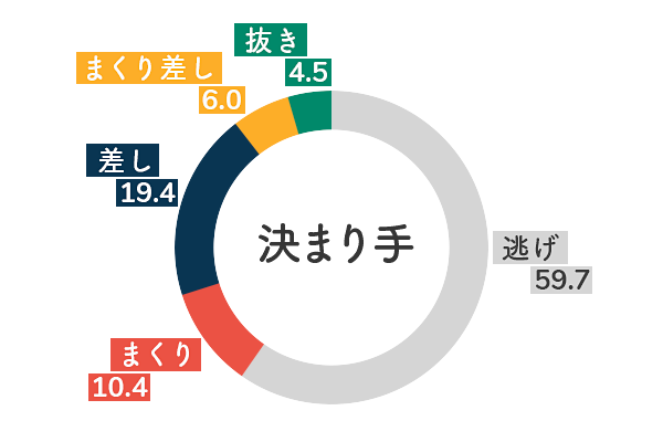 競艇選手データ(2020年)-佐々木裕美5
