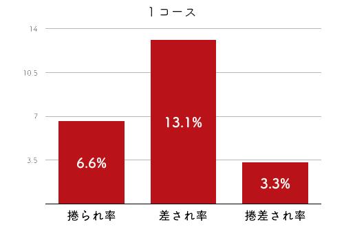 競艇選手データ(2020年)-田口節子4