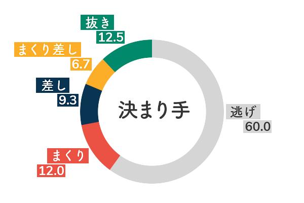 競艇選手データ(2020年)-田口節子5