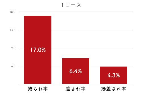 競艇選手データ(2020年)-金田幸子4
